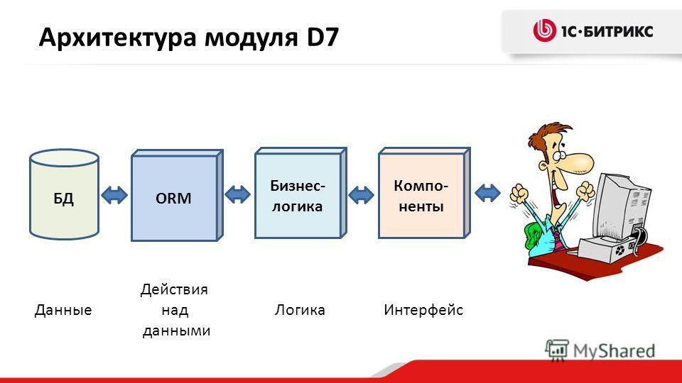 Архитектура модуля D7 БД ORM Бизнес- логика Компо- ненты Данные Действия над данными Логика Интерфейс