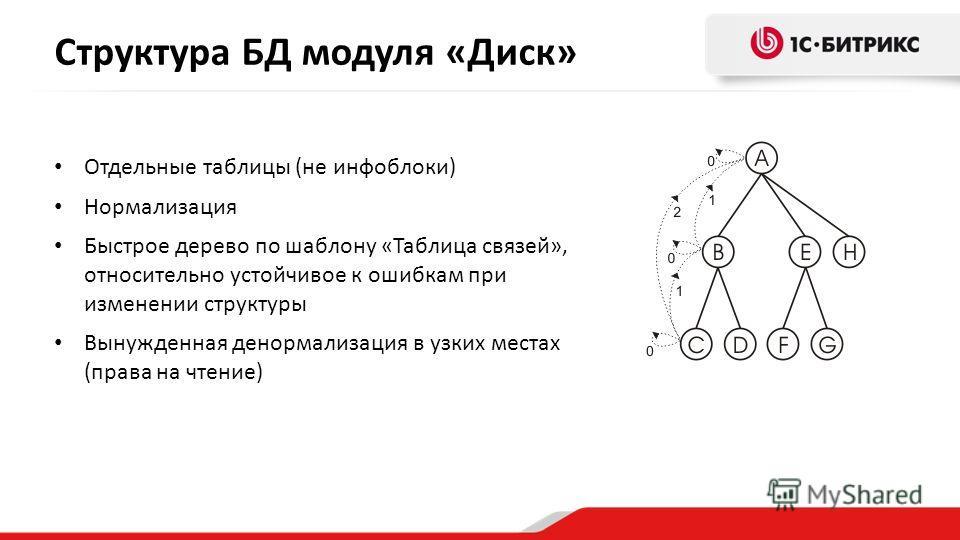 Структура БД модуля «Диск» Отдельные таблицы (не инфоблоки) Нормализация Быстрое дерево по шаблону «Таблица связей», относительно устойчивое к ошибкам при изменении структуры Вынужденная денормализация в узких местах (права на чтение)