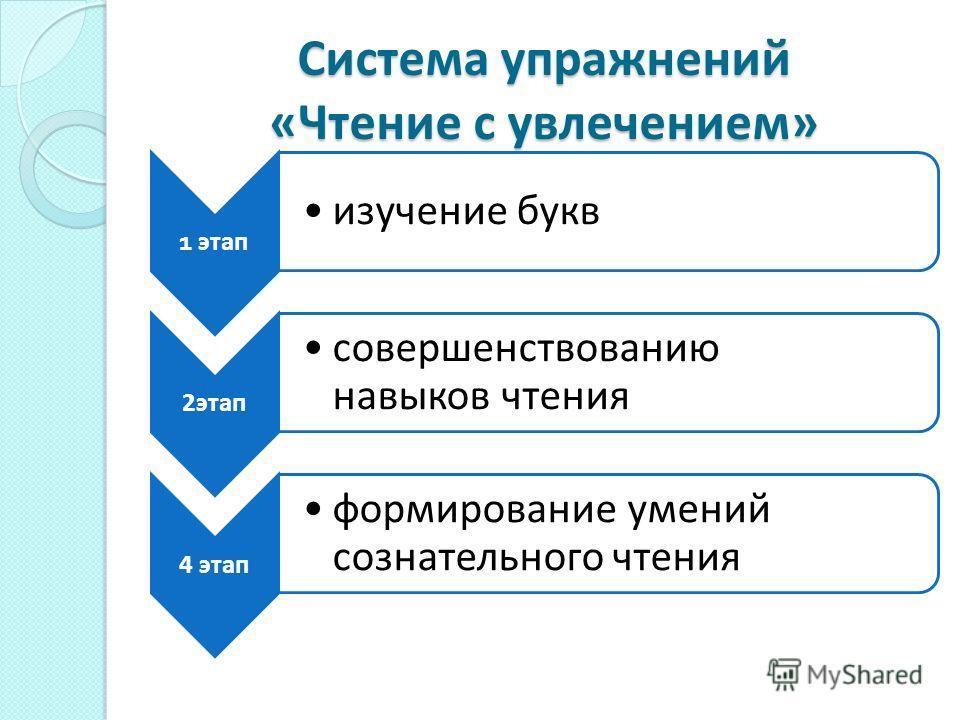 Система упражнений «Чтение с увлечением» 1 этап изучение букв 2 этап совершенствованию навыков чтения 4 этап формирование умений сознательного чтения