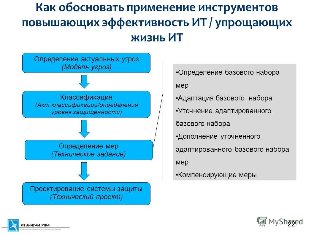 Как обосновать применение инструментов повышающих эффективность ИТ / упрощающих жизнь ИТ 22 Определение актуальных угроз (Модель угроз) Классификация (Акт классификации/определения уровня защищенности) Определение мер (Техническое задание) Проектиров
