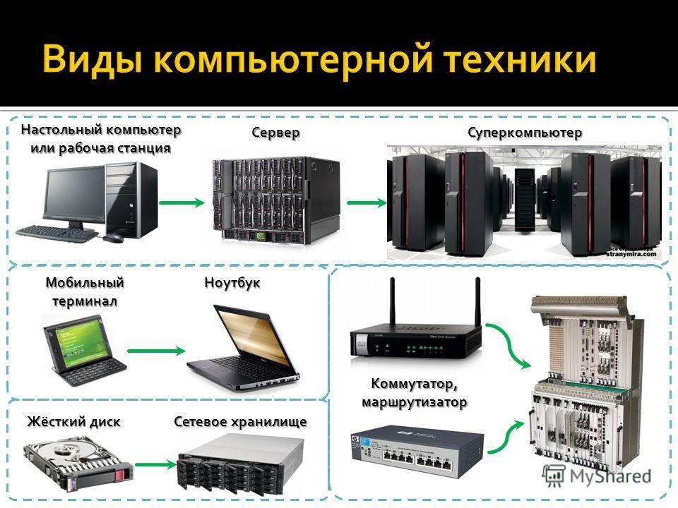 Настольный компьютер или рабочая станция Сервер Суперкомпьютер Мобильныйтерминал Ноутбук Жёсткий диск Сетевое хранилище Коммутатор,маршрутизатор