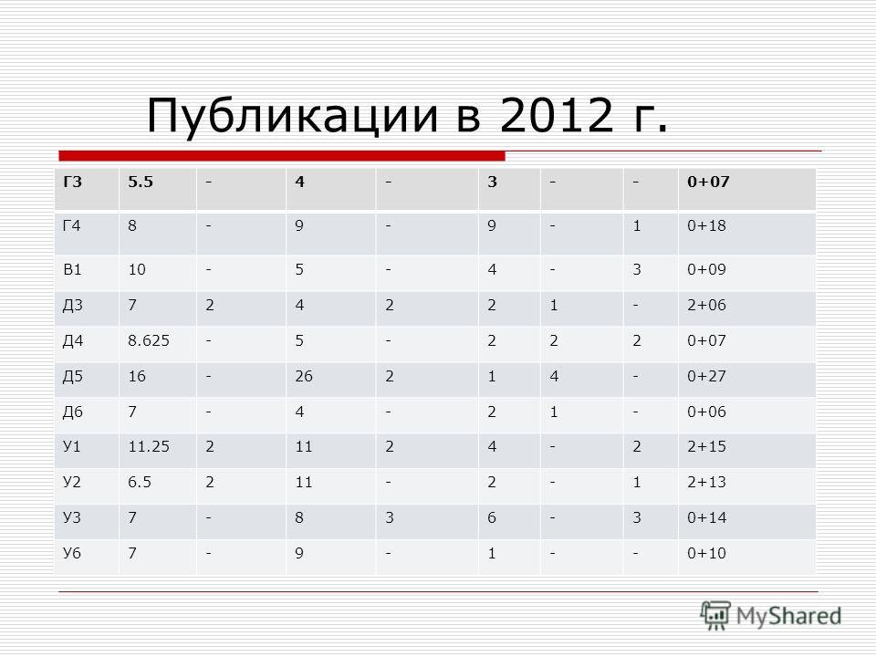 Публикации в 2012 г. Г35.5-4-3--0+07 Г48-9-9-10+18 В110-5-4-30+09 Д3724221-2+06 Д48.625-5-2220+07 Д516-26214-0+27 Д67-4-21-0+06 У111.2521124-22+15 У26.5211-2-12+13 У37-836-30+14 У67-9-1--0+10