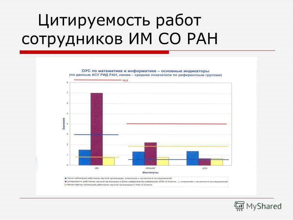 Цитируемость работ сотрудников ИМ СО РАН