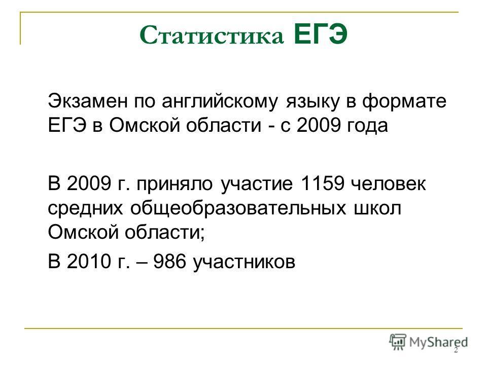 2 Статистика ЕГЭ Экзамен по английскому языку в формате ЕГЭ в Омской области - с 2009 года В 2009 г. приняло участие 1159 человек средних общеобразовательных школ Омской области; В 2010 г. – 986 участников