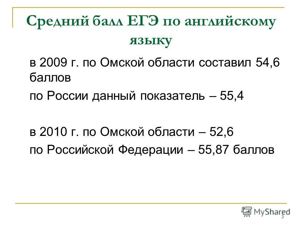 3 Средний балл ЕГЭ по английскому языку в 2009 г. по Омской области составил 54,6 баллов по России данный показатель – 55,4 в 2010 г. по Омской области – 52,6 по Российской Федерации – 55,87 баллов