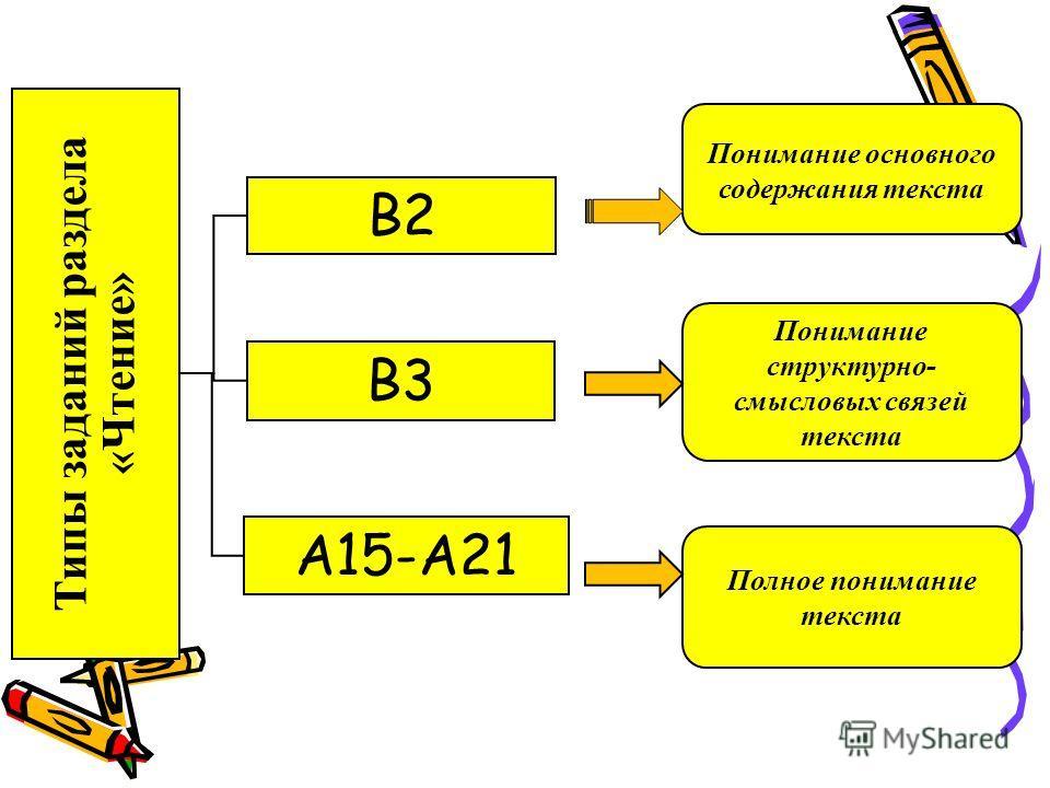 Типы заданий раздела «Чтение» В2 В3 А15-А21 Понимание основного содержания текста Понимание структурно- смысловых связей текста Полное понимание текста