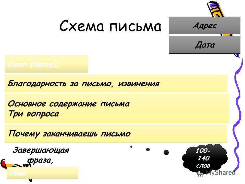 Схема письма Адрес Дата Dear (name), Основное содержание письма Три вопроса Благодарность за письмо, извинения Почему заканчиваешь письмо Завершающая фраза, Имя 100- 140 слов