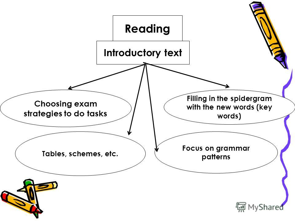 Reading Introductory text Filling in the spidergram with the new words (key words) Choosing exam strategies to do tasks Tables, schemes, etc. Focus on grammar patterns