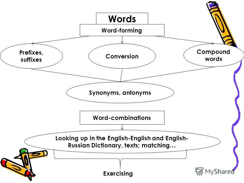 Words Word-forming Prefixes, suffixes Conversion Compound words Synonyms, antonyms Word-combinations Looking up in the English-English and English- Russian Dictionary, texts; matching… Exercising