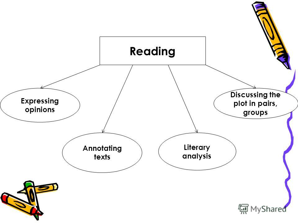 Reading Discussing the plot in pairs, groups Expressing opinions Annotating texts Literary analysis