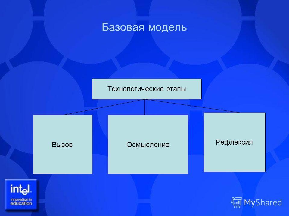 Базовая модель Технологические этапы Вызов Осмысление Рефлексия
