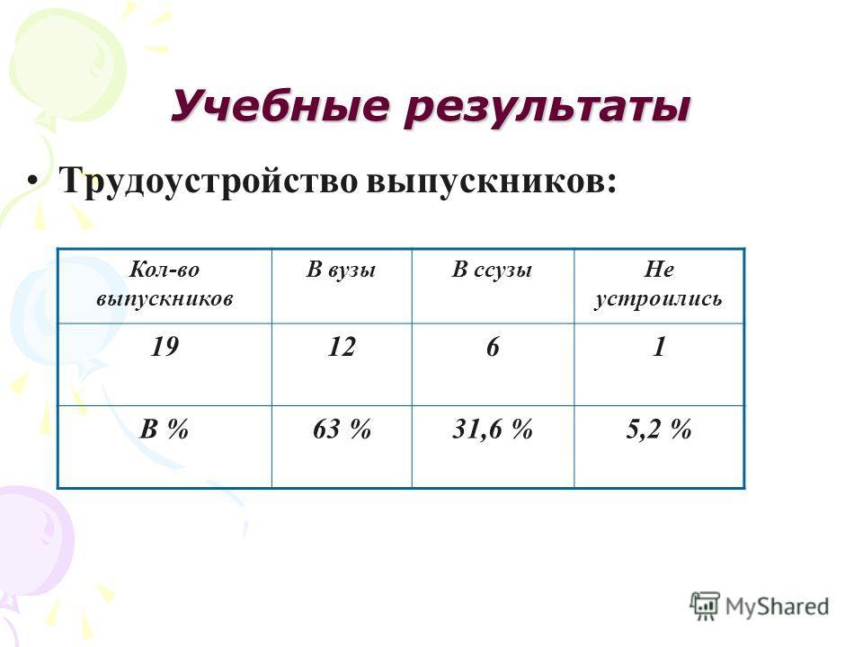 Учебные результаты Трудоустройство выпускников: Кол-во выпускников В вузыВ ссузы Не устроились 191261 В %63 %31,6 %5,2 %