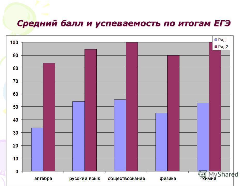 Средний балл и успеваемость по итогам ЕГЭ