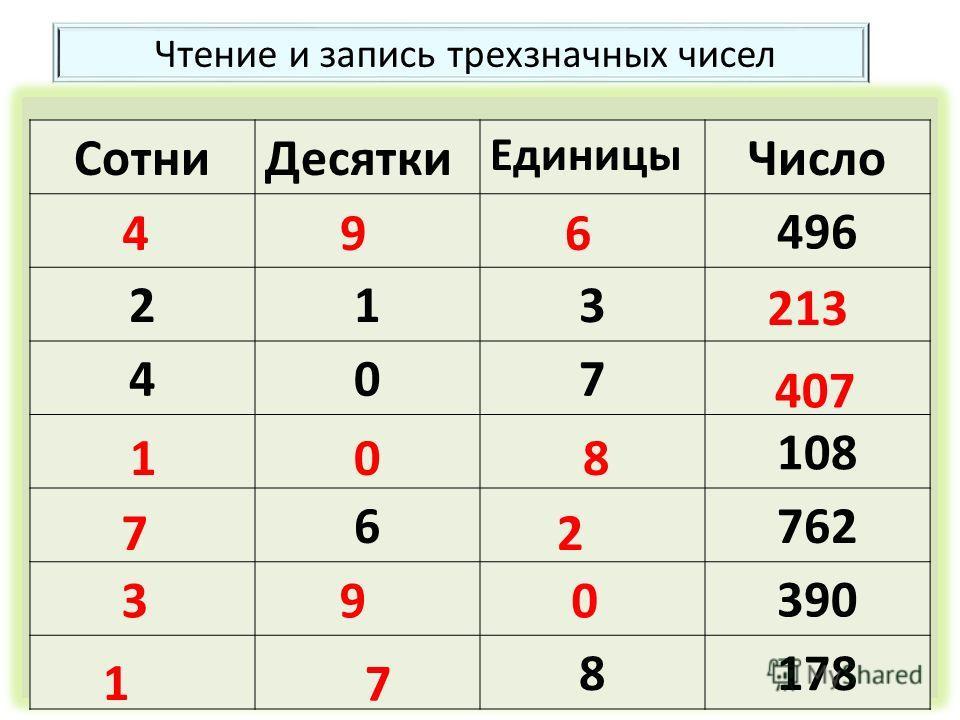 Чтение и запись трехзначных чисел Сотни Десятки Единицы Число 496 213 407 108 6762 390 8178 496 213 407 108 72 390 1 7