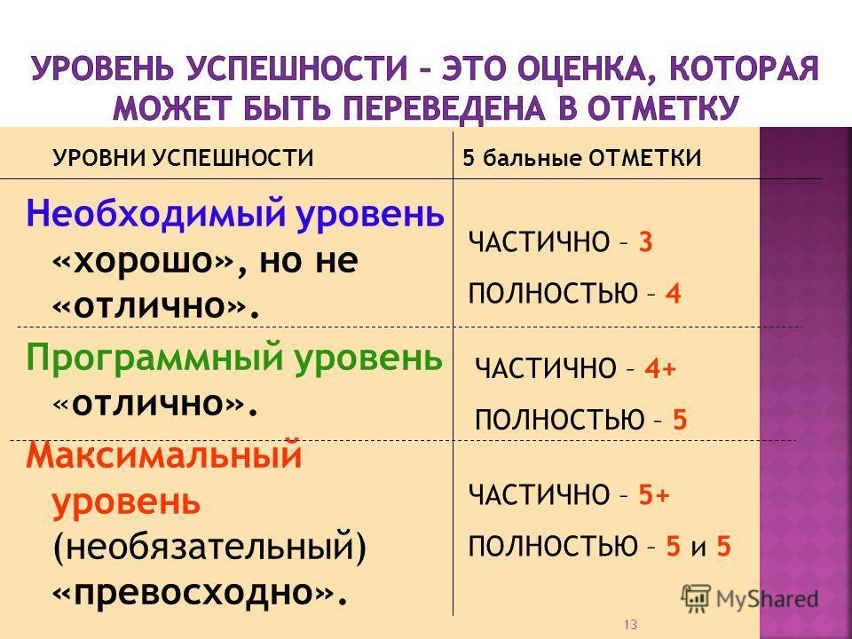 13 Необходимый уровень «хорошо», но не «отлично». Программный уровень «отлично». Максимальный уровень (необязательный) «превосходно». УРОВНИ УСПЕШНОСТИ5 бальные ОТМЕТКИ ЧАСТИЧНО – 3 ПОЛНОСТЬЮ – 4 ЧАСТИЧНО – 4+ ПОЛНОСТЬЮ – 5 ЧАСТИЧНО – 5+ ПОЛНОСТЬЮ –