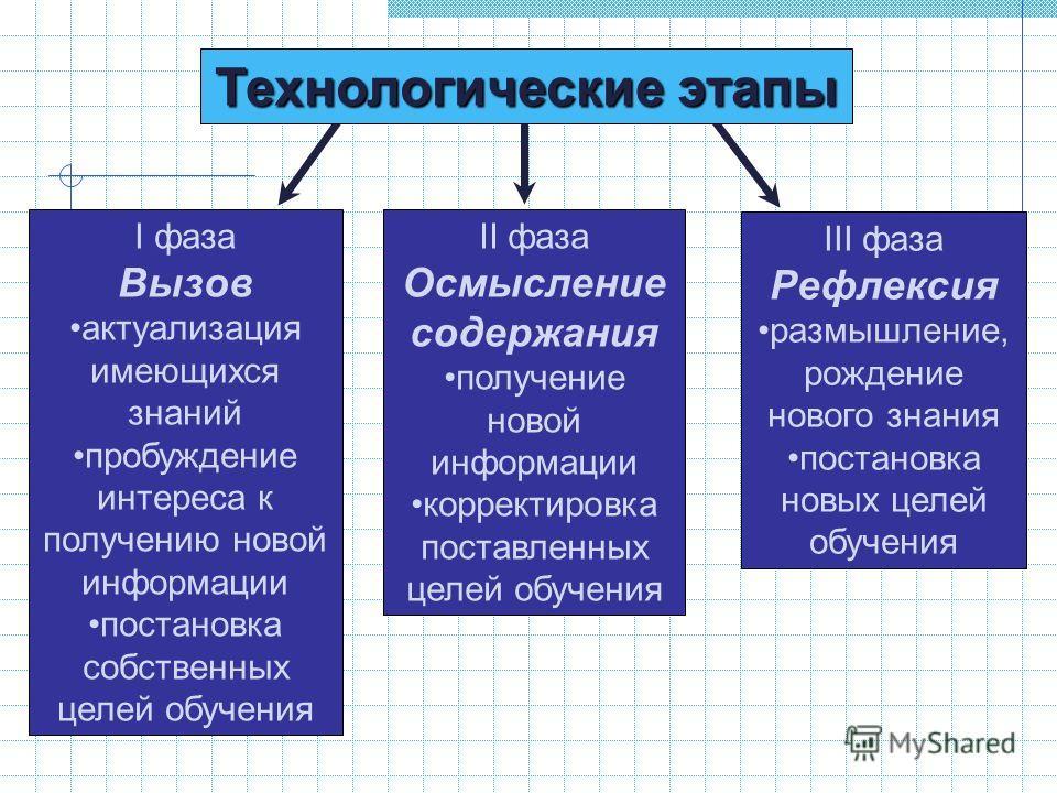 Технологические этапы I фаза Вызов актуализация имеющихся знаний пробуждение интереса к получению новой информации постановка собственных целей обучения II фаза Осмысление содержания получение новой информации корректировка поставленных целей обучени