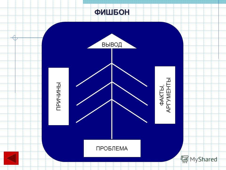 ВЫВОД ФАКТЫ, АРГУМЕНТЫ ПРИЧИНЫ ПРОБЛЕМА ФИШБОН