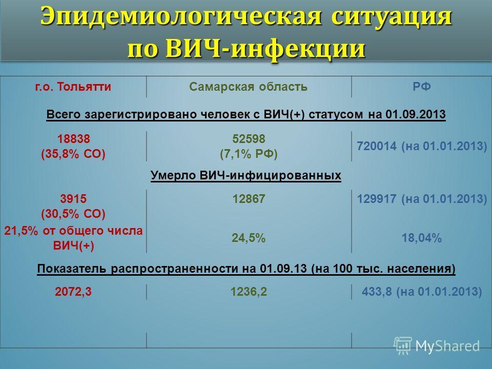 Эпидемиологическая ситуация по ВИЧ-инфекции г.о. Тольятти Самарская областьРФ Всего зарегистрировано человек с ВИЧ(+) статусом на 01.09.2013 18838 (35,8% СО) 52598 (7,1% РФ) 720014 (на 01.01.2013) Умерло ВИЧ-инфицированных 3915 (30,5% СО) 12867129917