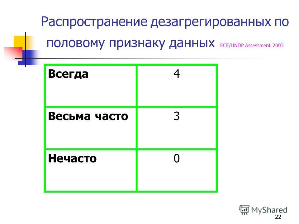 22 Распространение дезагрегированных по половому признаку данных ECE/UNDP Assessment 2003 Всегда 4 Весьма часто 3 Нечасто 0