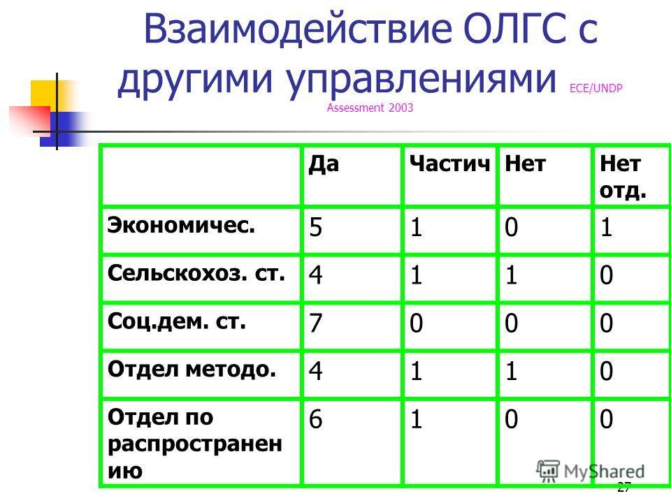 27 Взаимодействие ОЛГС с другими управлениями ECE/UNDP Assessment 2003 Да ЧастичНет Нет отд. Экономичес. 5101 Сельскохоз. ст. 4110 Соц.дем. ст. 7000 Отдел методо. 4110 Отдел по распространен ию 6100