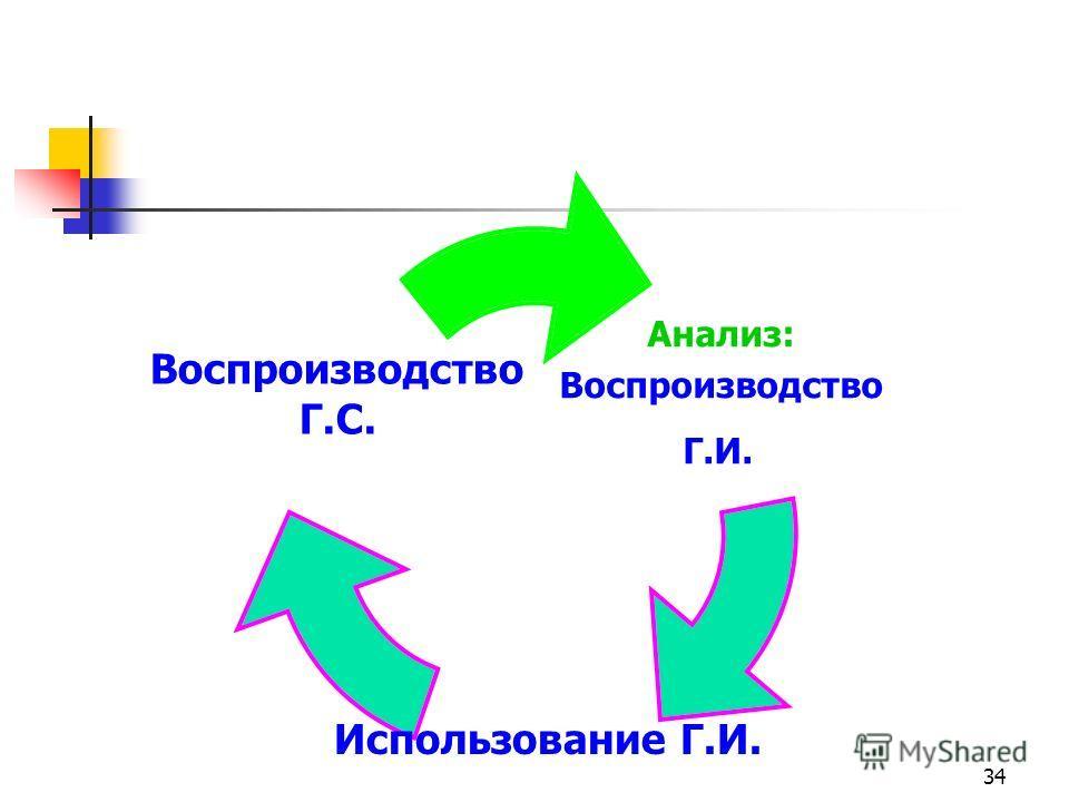 34 Анализ: Воспроизводство Г.И. Использование Г.И. Воспроизводство Г.С.