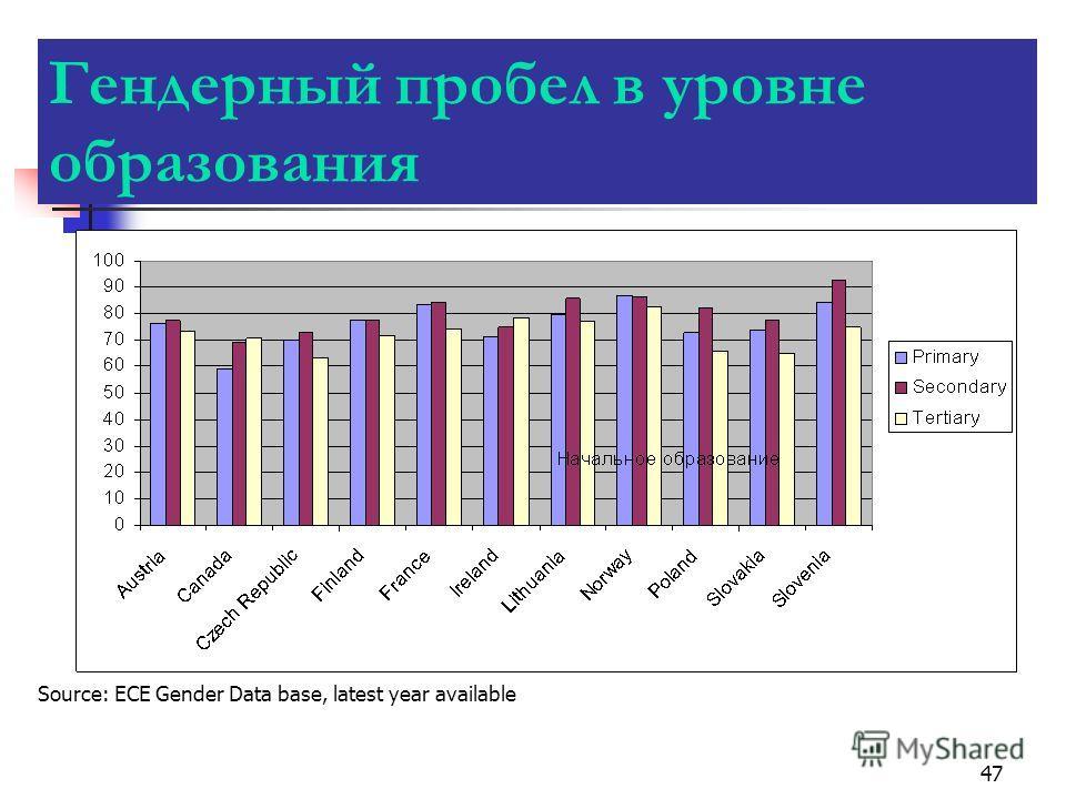 47 Гендерный пробел в уровне образования Source: ECE Gender Data base, latest year available