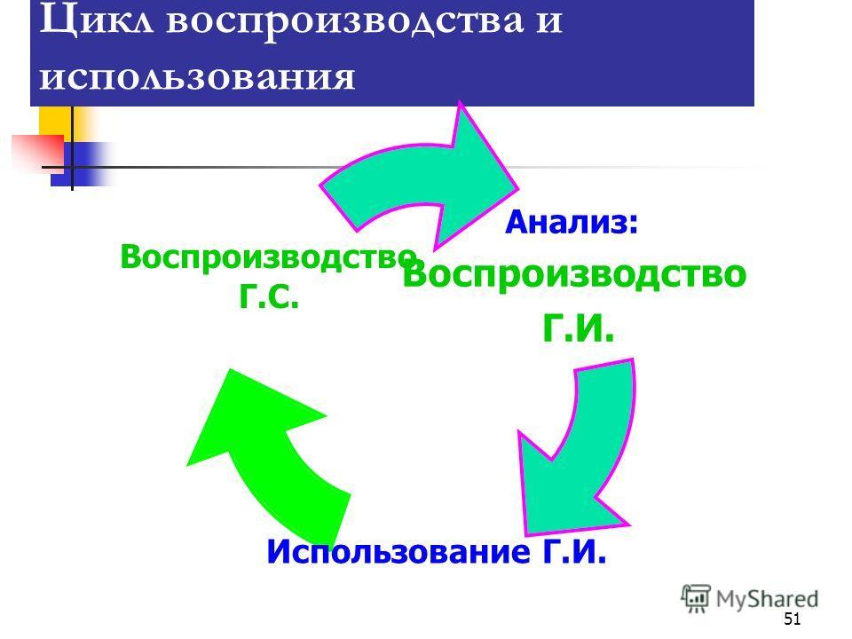 51 Цикл воспроизводства и использования Анализ: Воспроизводство Г.И. Использование Г.И. Воспроизводство Г.С.