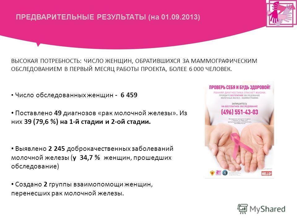 ПРЕДВАРИТЕЛЬНЫЕ РЕЗУЛЬТАТЫ (на 01.09.2013) Число обследованных женщин - 6 459 Поставлено 49 диагнозов «рак молочной железы». Из них 39 (79,6 %) на 1-й стадии и 2-ой стадии. Выявлено 2 245 доброкачественных заболеваний молочной железы (у 34,7 % женщин