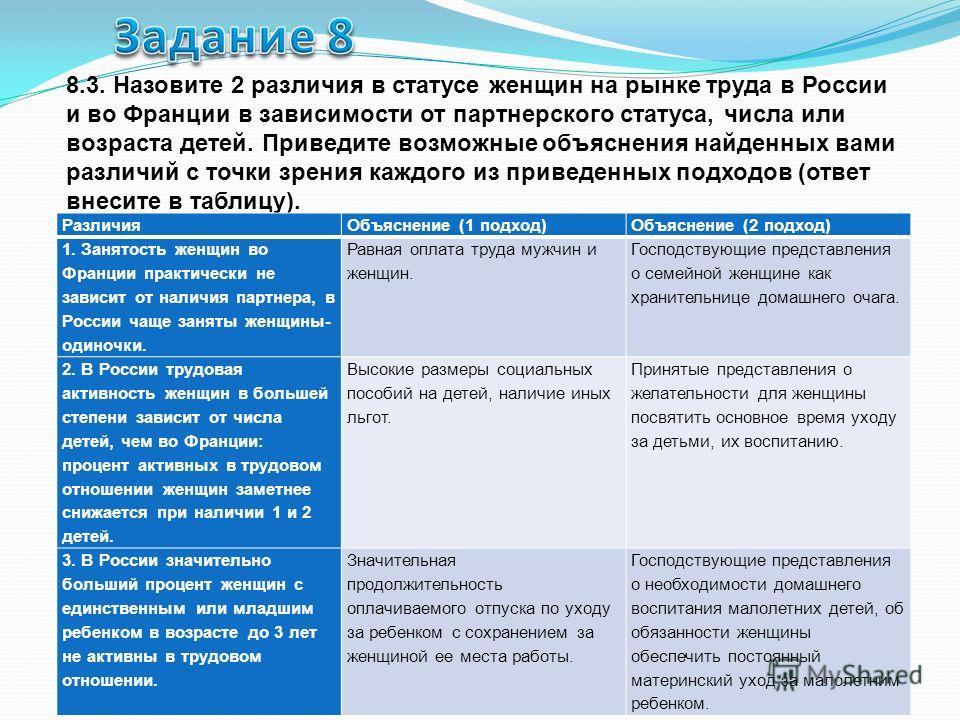 8.3. Назовите 2 различия в статусе женщин на рынке труда в России и во Франции в зависимости от партнерского статуса, числа или возраста детей. Приведите возможные объяснения найденных вами различий с точки зрения каждого из приведенных подходов (отв