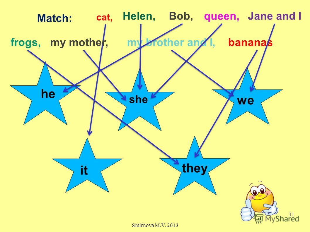 Match: he she cat, Helen,queen, frogs,my mother,my brother and I,bananas Bob,Jane and I we it they 11 Smirnova M.V. 2013