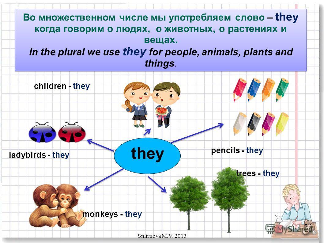 Во множественном числе мы употребляем слово – they когда говорим о людях, о животных, о растениях и вещах. In the plural we use they for people, animals, plants and things. Во множественном числе мы употребляем слово – they когда говорим о людях, о ж