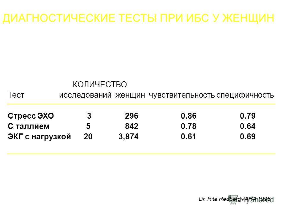 ДИАГНОСТИЧЕСКИЕ ТЕСТЫ ПРИ ИБС У ЖЕНЩИН КОЛИЧЕСТВО Тест исследований женщин чувствительность специфичность Стресс ЭХО 3 296 0.86 0.79 С таллием 5 842 0.78 0.64 ЭКГ с нагрузкой 20 3,874 0.61 0.69 Dr. Rita Redberg - AHA 1998