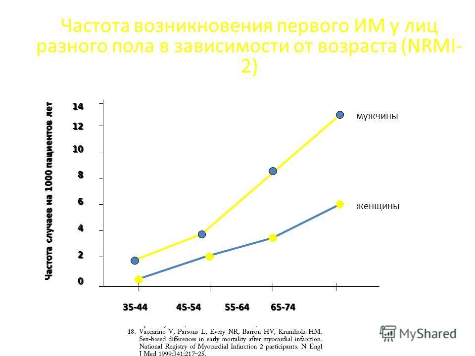 Частота возникновения первого ИМ у лиц разного пола в зависимости от возраста (NRMI- 2) 14121086420 35-44 45-54 55-64 65-74 мужчины женщины Частота случаев на 1000 пациентов лет