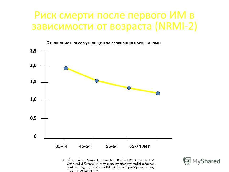 Риск смерти после первого ИМ в зависимости от возраста (NRMI-2) 2,52,01,51,00,50 35-44 45-54 55-64 65-74 лет Отношение шансов у женщин по сравнению с мужчинами