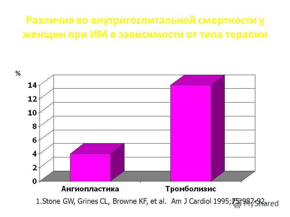 Различия во внутригоспитальной смертности у женщин при ИМ в зависимости от типа терапии % 1. Stone GW, Grines CL, Browne KF, et al. Am J Cardiol 1995;75:987-92.