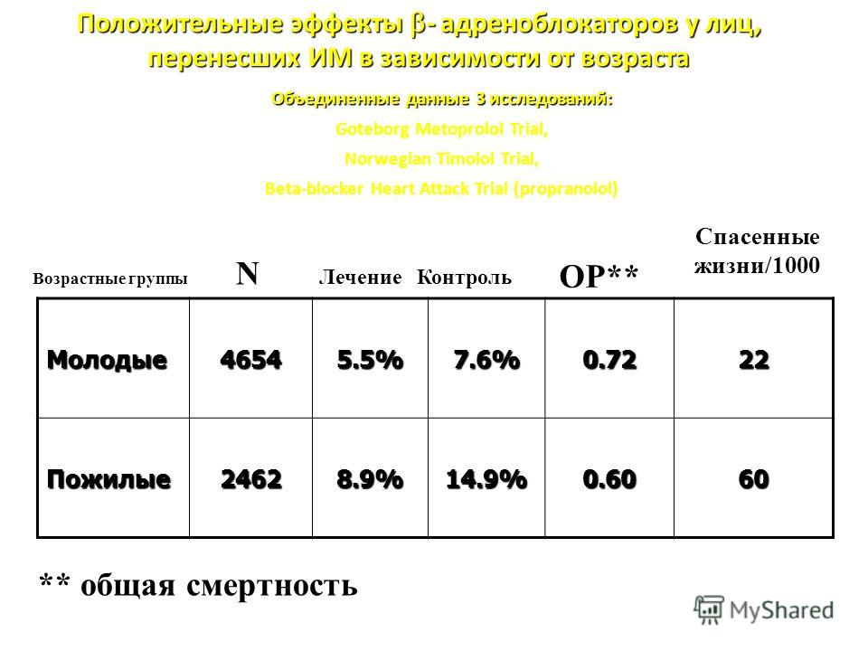 Молодые 46545.5%7.6%0.7222 Пожилые 24628.9%14.9%0.6060 Возрастные группы N Лечение Контроль ОР** Спасенные жизни/1000 ** общая смертность Положительные эффекты - адреноблокаторов у лиц, перенесших ИМ в зависимости от возраста Объединенные данные 3 ис