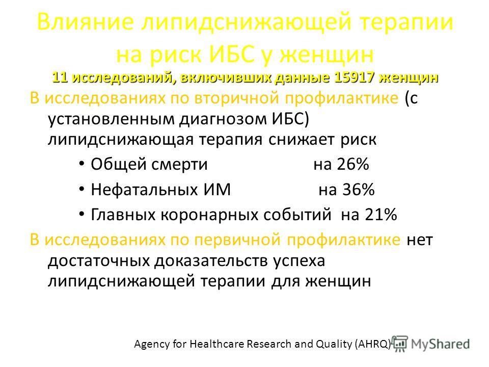 Влияние липидснижающей терапии на риск ИБС у женщин В исследованиях по вторичной профилактике (с установленным диагнозом ИБС) липидснижающая терапия снижает риск Общей смерти на 26% Нефатальных ИМ на 36% Главных коронарных событий на 21% В исследован