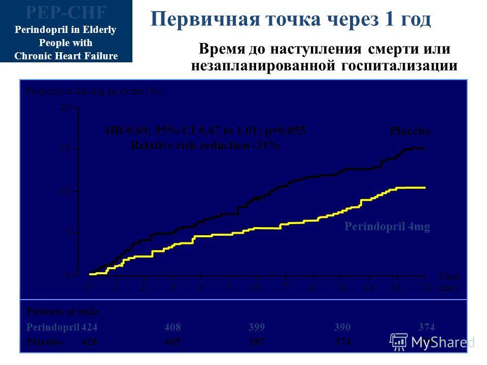 Первичная точка через 1 год Время до наступления смерти или незапланированной госпитализации Patients at risks Perindopril424408399390 Placebo426405387374 356 HR 0.69; 95% CI 0.47 to 1.01; p=0.055 Relative risk reduction -31% Placebo Perindopril 4mg