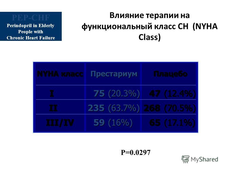 Влияние терапии на функциональный класс СН (NYHA Class) P=0.0297 NYHA класс III/IV II I Плацебо (17.1%)65 (70.5%)268 (12.4%)47 Престариум 59(16%) 235(63.7%) 75(20.3%) PEP-CHF Perindopril in Elderly People with Chronic Heart Failure