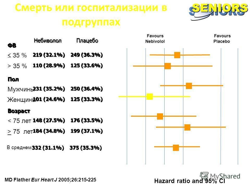 SENIORS Hazard ratio and 95% CI Смерть или госпитализации в подгруппах Favours Nebivolol Favours Placebo 0.50 0.60 0.70 0.80 0.901.001.10 1.20Плацебо Небиволол 125 (33.6%) 125 (33.6%) 110 (28.9%) > 35 % ФВ 249 (36.3%) 249 (36.3%) 219 (32.1%) 35 % 125