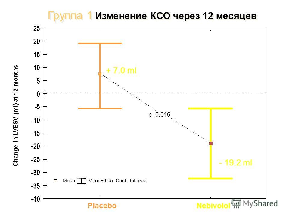 Группа 1 Изменение КСО через 12 месяцев PlaceboNebivolol Change in LVESV (ml) at 12 months Mean Mean±0.95 Conf. Interval p=0.016 + 7.0 ml - 19.2 ml