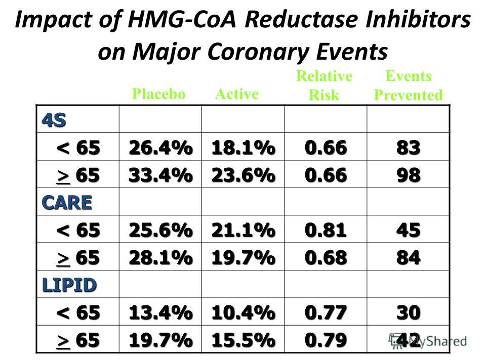 Impact of HMG-CoA Reductase Inhibitors on Major Coronary Events 4S < 65 26.4%18.1%0.6683 > 65 33.4%23.6%0.6698 CARE < 65 25.6%21.1%0.8145 > 65 28.1%19.7%0.6884 LIPID < 65 13.4%10.4%0.7730 > 65 19.7%15.5%0.7942 PlaceboActive Relative Risk Events Preve