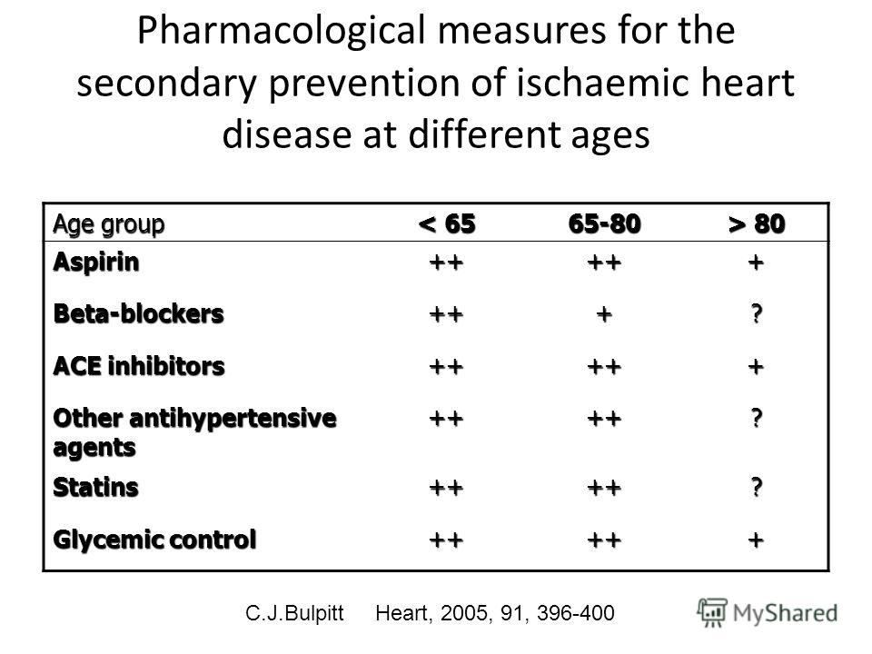Pharmacological measures for the secondary prevention of ischaemic heart disease at different ages Age group < 65 65-80 > 80 Aspirin+++++ Beta-blockers+++? ACE inhibitors +++++ Other antihypertensive agents ++++? Statins++++? Glycemic control +++++ C