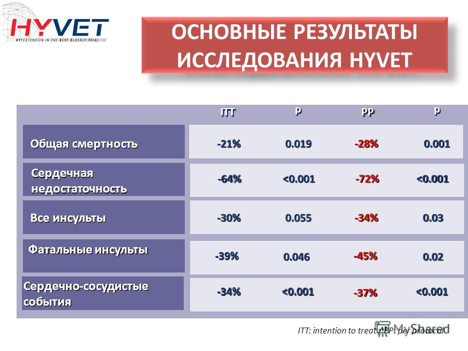 ОСНОВНЫЕ РЕЗУЛЬТАТЫ ИССЛЕДОВАНИЯ HYVET ITT: intention to treat / PP: per protocol PPPP ITTITTpppp-28%-21% Общая смертность 0.0190.001 -72%-64% Сердечная недостаточность