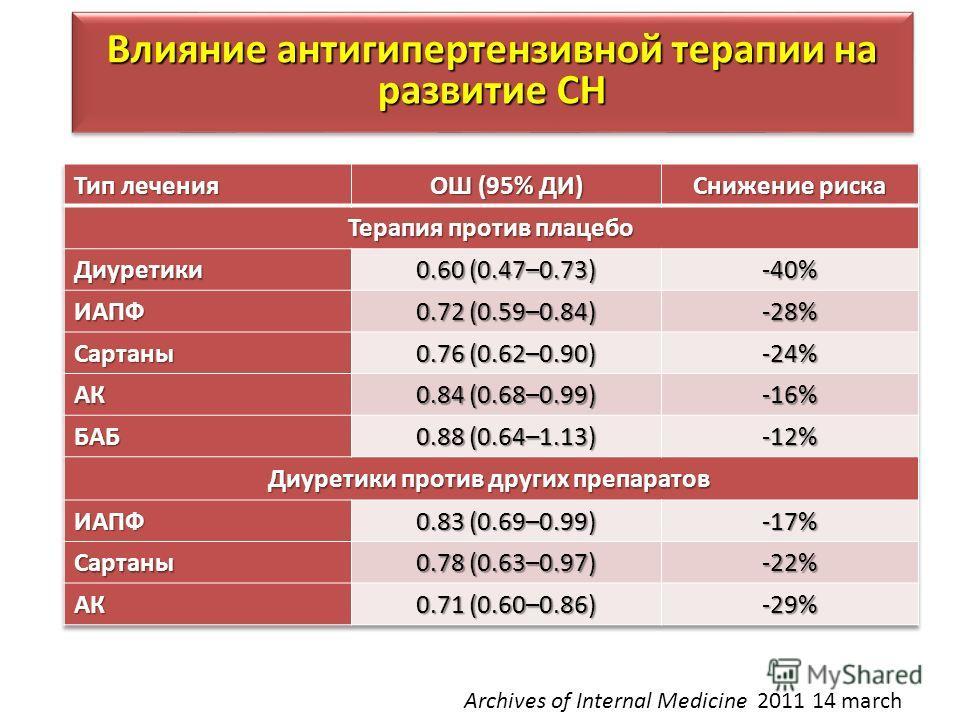 Влияние антигипертензивной терапии на развитие СН Archives of Internal Medicine 2011 14 march