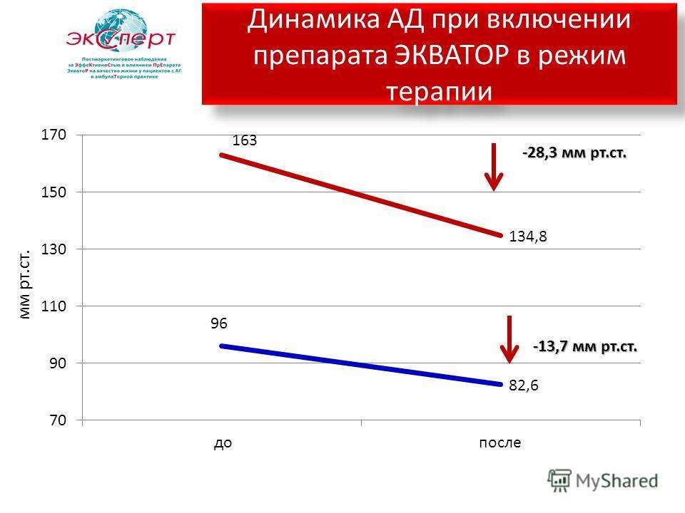 Динамика АД при включении препарата ЭКВАТОР в режим терапии мм рт.ст. -28,3 мм рт.ст. -13,7 мм рт.ст.