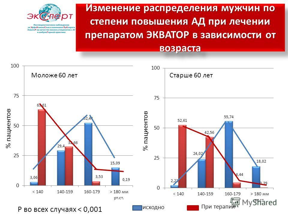 Р во всех случаях < 0,001 Изменение распределения мужчин по степени повышения АД при лечении препаратом ЭКВАТОР в зависимости от возраста исходно При терапии Моложе 60 лет Старше 60 лет % пациентов