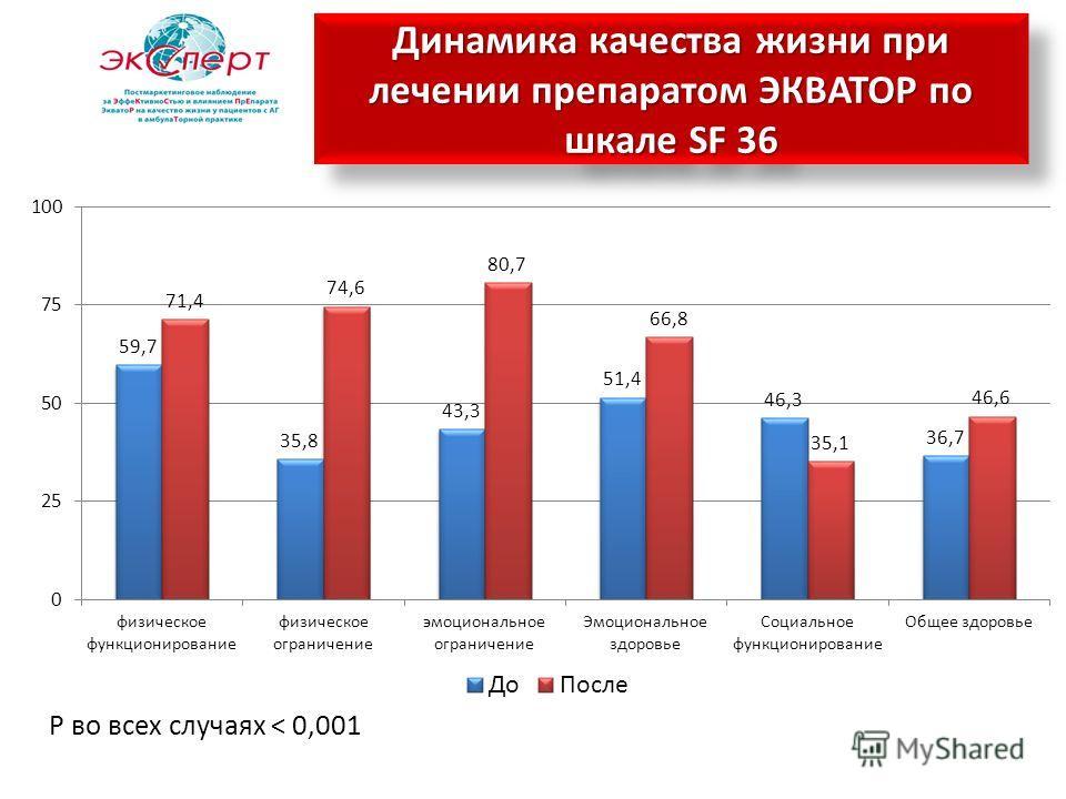 Р во всех случаях < 0,001 Динамика качества жизни при лечении препаратом ЭКВАТОР по шкале SF 36