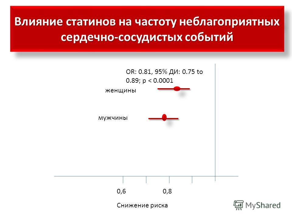 Влияние статинов на частоту неблагоприятных сердечно-сосудистых событий 0,80,6 женщины мужчины Снижение риска OR: 0.81, 95% ДИ: 0.75 to 0.89; p < 0.0001