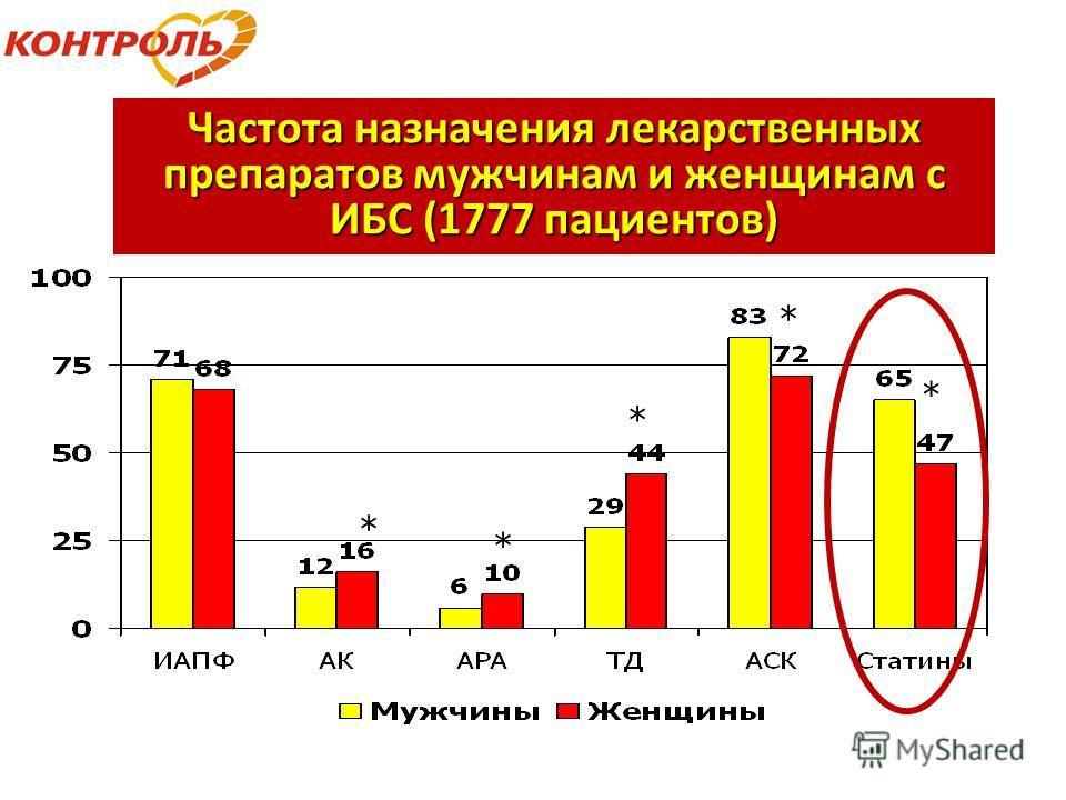 Частота назначения лекарственных препаратов мужчинам и женщинам с ИБС (1777 пациентов) * * * * *